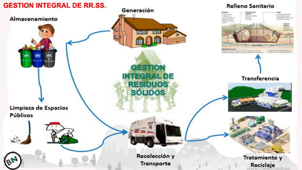 gestion-integral-de-recursos-solidos